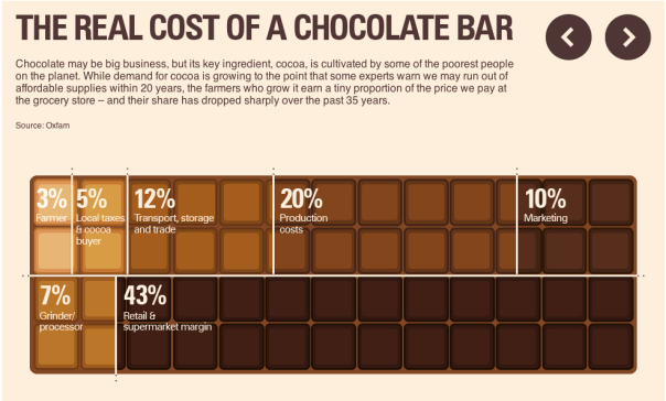 """From CNN's """"Cocoa-nomics explained: Unwrapping the chocolate industry"""""""