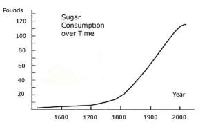 Sugar Consumption Worldwide