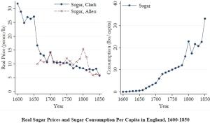 english_sugar_prices_consumption
