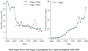 english_sugar_prices_consumption