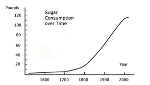 1600-1800: The rise in sugar consumption rose as sugar gained cultural, economic, and politic significance. In turn, this drove the demand for a labor force, ideally cheap and efficient.