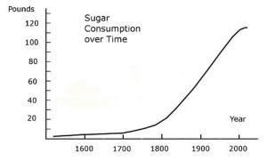 US Sugar Consumption Over Time (Martin 2015)