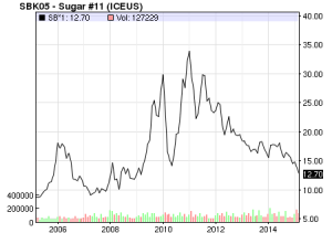 Sugar No. 11, International Sugar Prices for 10 years prior to March 13, 2015.