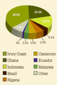 This pie chart illustrates where the world's supply of cacao originates.  As you can see, Ivory Coast is the largest producer of cacao in the world.
