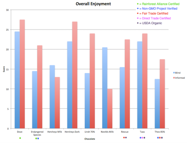Overall Enjoyment Results