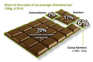 make-chocolate-fair-distrubution_reference