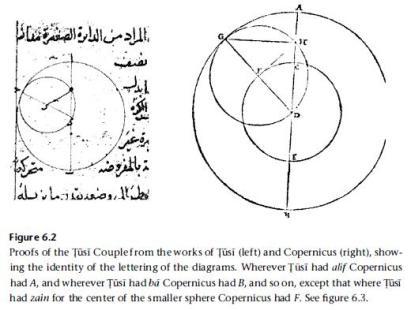 Tusi and Copernicus