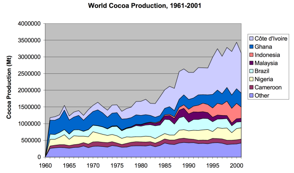 WorldCocoaProduction