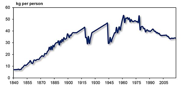 British sugar consumption chart