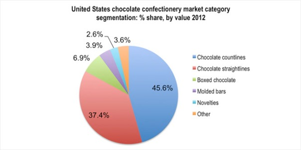 chocolate segmentation The report 'global chocolate, cocoa beans, lecithin, sugar and vanilla market by market share, trade, prices, geography trend and forecast (2011-2016.