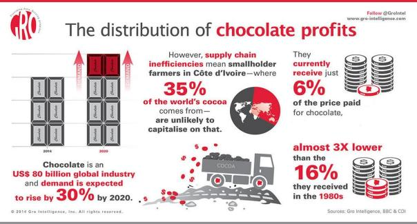 Chocolate Demand Price Graphic