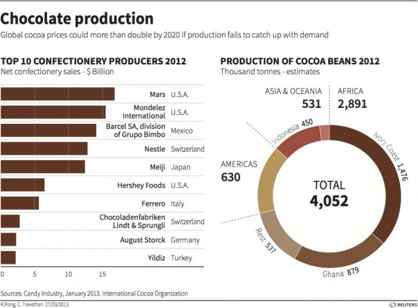 Chocolate Sales Projection Chart