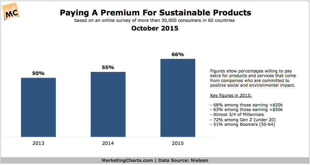 Nielsen-Paying-Premium-Sustainable-Products-Oct2015