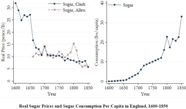 relationship between sugar and slavery