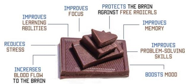 Benefits of chocolate-revised