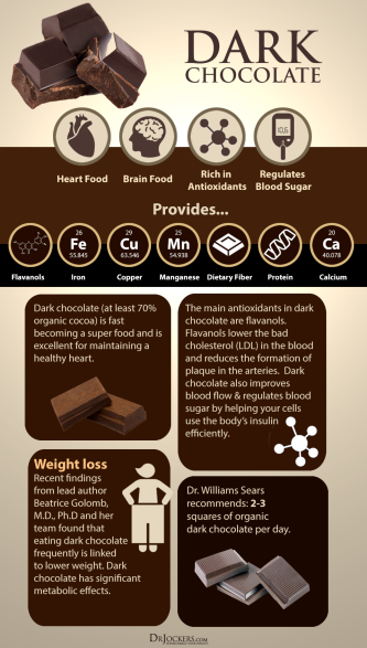 Dark Chocolate Facts