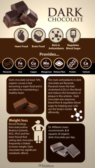 Dark Chocolate Facts