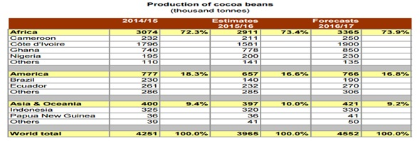 ICCO Quarterly Bulletin of Cocoa Statistics 2017