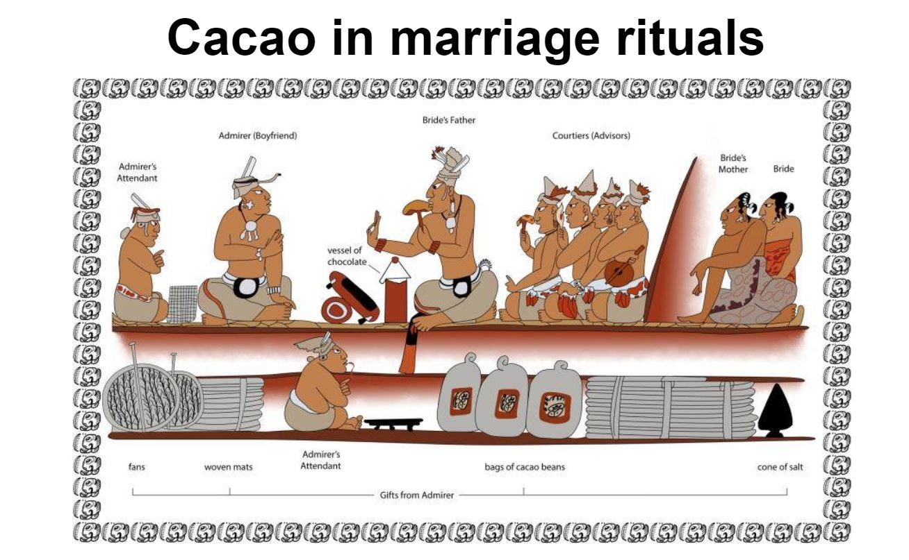 Chocolate As A Symbol Of Love Through Luxury From Ancient Mayan