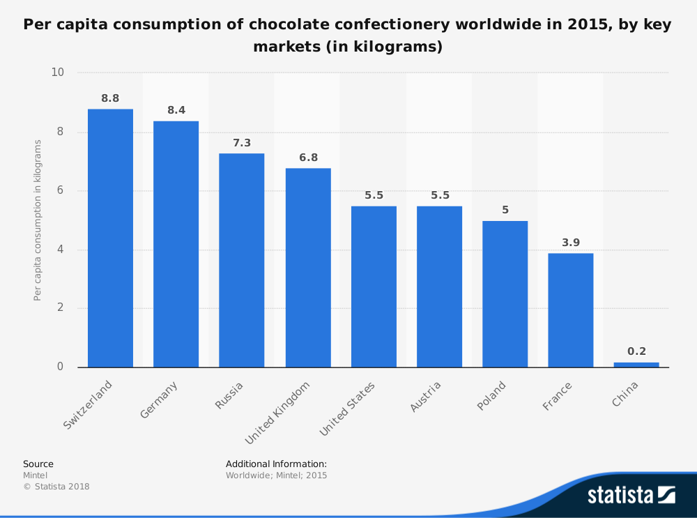 statistic_id263779_per-capita-consumption-of-chocolate-confectionery-worldwide-2015-by-key-market