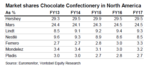 chocolate sizing