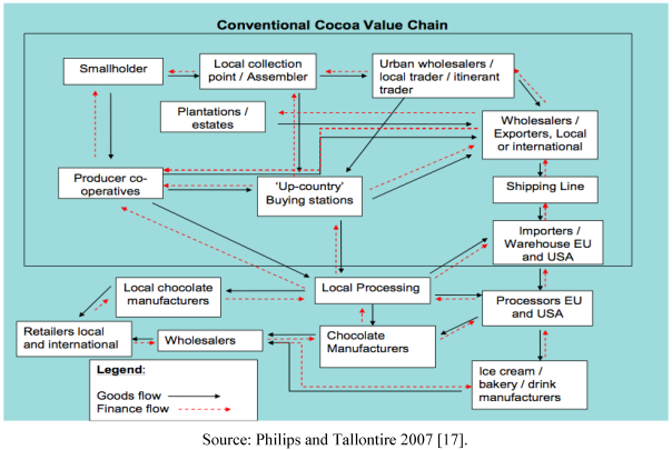 Conventional Cocoa Value Chain