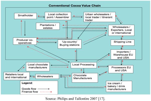 Conventional Cocoa Value Chain