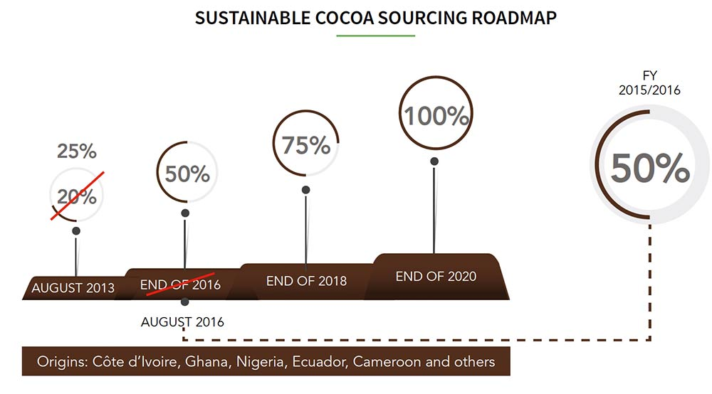 Ferrero, Sustainability Report, Certified Cocoa