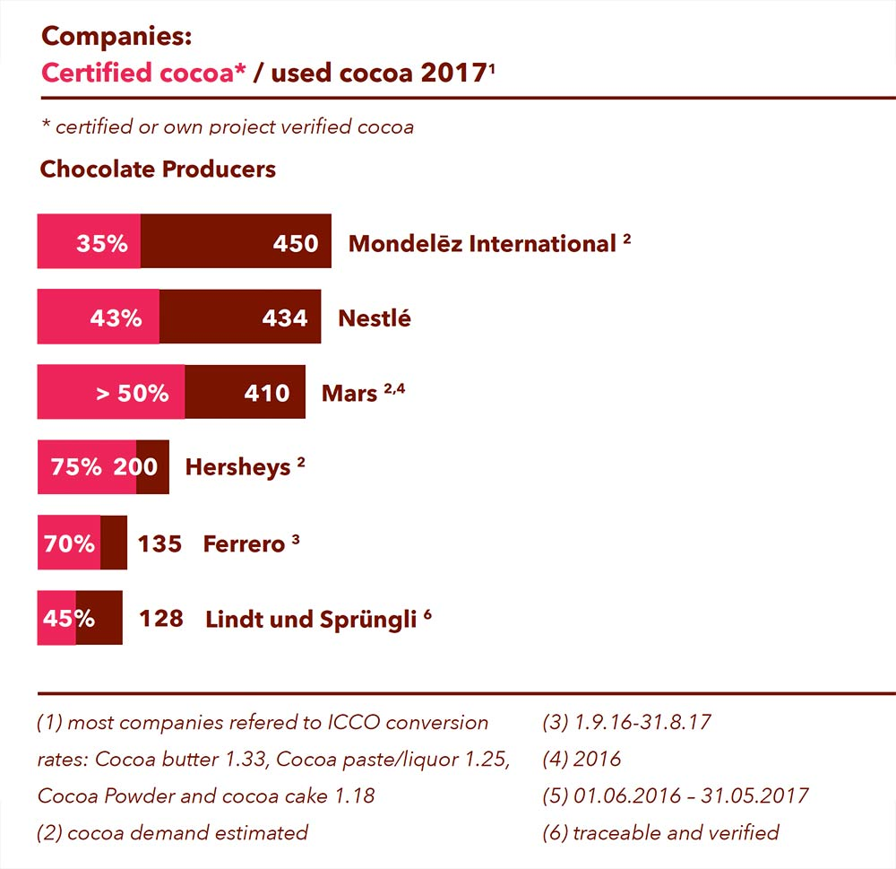 Cocoa Barometer, Certified Cocoa, 2017, Mondelez International, Nestle, Mars, Hersheys, Ferrero, Lindt und Sprungli