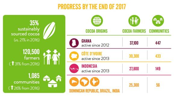 Mondelēz  International, Cocoa for Life, 2017 Progress
