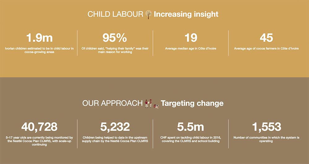 Nestle, Child Labour, Child Labor, 2017 Corporate Responsibility Report