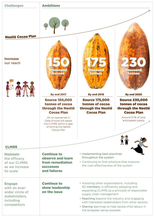 Nestle, Cocoa Plan, CLMRS, Certified Cocoa