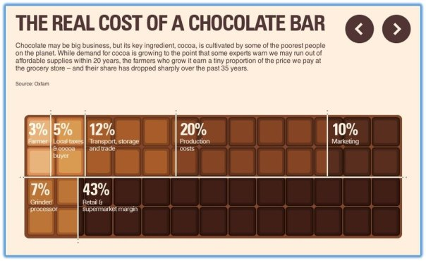 real-cost-of-a-chocolate-bar_orig